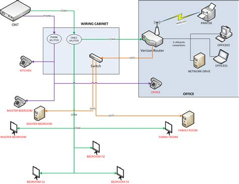 Verizon Phone Wiring Diagram by Verizon Fios Setting Wiring Cabinet And Fios Router In