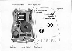 Carbon Monoxide Detector On Emaze