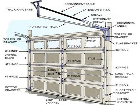 garage door parts supply home improvement tips and information