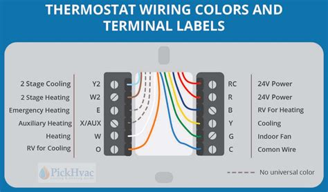 Wire Hvac Wiring Color thermostat wiring colors to labels thermostat wiring