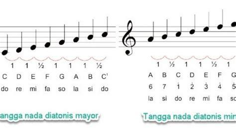Namun dalam harmoni musik kontemporer juga menggunakan 4 kunci nada. Sebuah Keharusan Memahami Istilah Nada Dasar Dalam Musik - Tambah Pinter