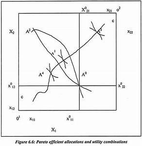 Edgeworth Box Diagram