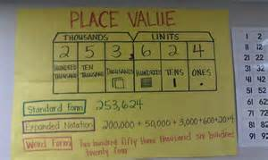 Expanded Notation Place Value Chart