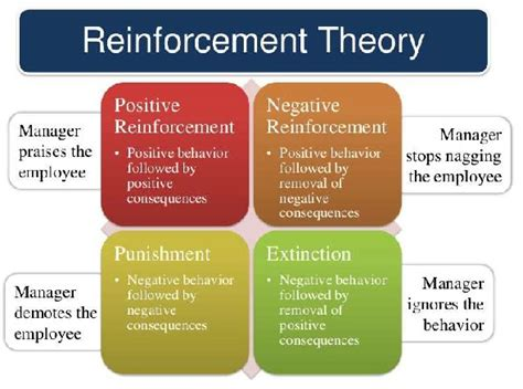 Reinforcement Of Behaviour Modification Theory by Employee Motivation Reinforcement Theory