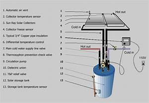 Solar Water Heating System Installation And Operation
