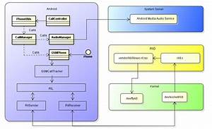 Study On Android Telephony Architecture
