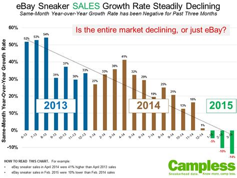 Is Oversaturation Killing The Sneaker Resell Game? | Sole ...