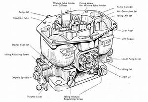 Carburetors - Carbs-fuel-ignition  Cfi