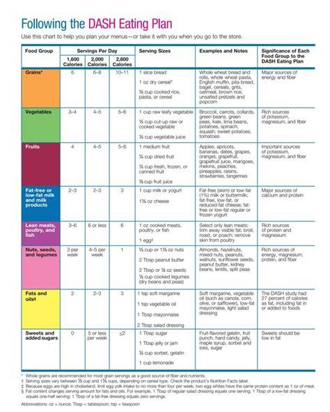 dash diet menu eating plan