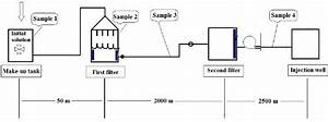 Schematic Diagram Showing The Water Injection System And