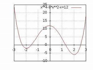 Nullstellen Berechnen Funktion 3 Grades : nullstellen einer ganzrationalen funktion 4 grades ermitteln ~ Themetempest.com Abrechnung