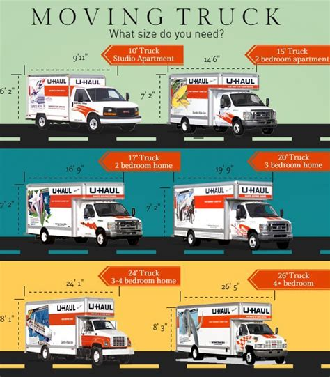 Truck Sizes by How To Choose The Right Size Moving Truck Rental Moving