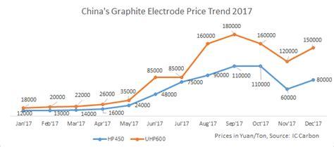 chinas graphite electrode price trend  steel news