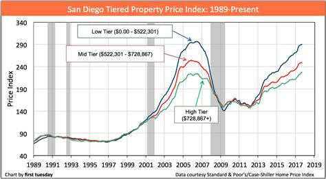 Price California by California Tiered Home Pricing Tuesday Journal