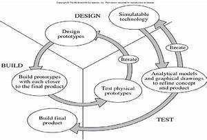 Design Evaluation Cycle  Source  Mcgraw Hill Corporation