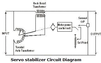 How Servo Stabilizer Works Voltage