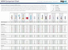 MDM Comparison Chart Anton Gerasimov