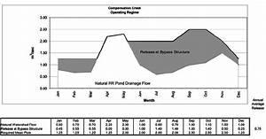 Compensation Creek Flow Requirements