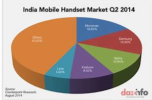 Micromax Leapfrogs Nokia And Samsung To Become The Leading