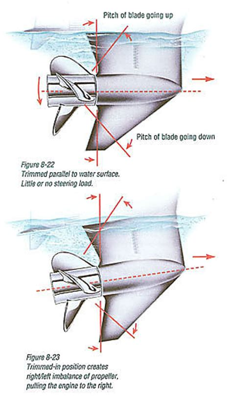 Setting Boat Trim Tabs by Outboard Motor Height Diagram Impremedia Net