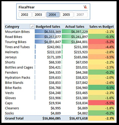 salesbudget integrating data   grains
