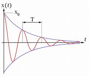 Zeit Berechnen Formel : der ged mpfte harmonische oszillator ~ Themetempest.com Abrechnung