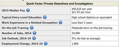 Detective Annual Salary by Detective Vs Detective Detective Education