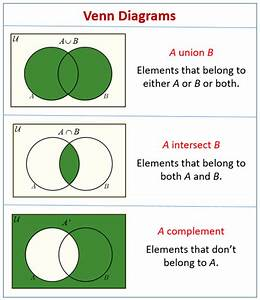 Venn Diagram Word Problems  Video Lessons  Examples And