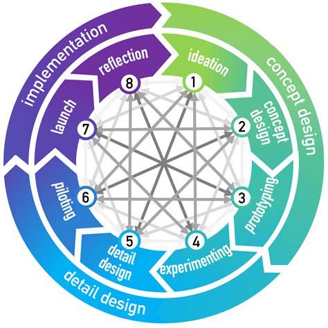 business model wikipedia