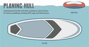 How To Choose A Stand Up Paddle Board  Sup