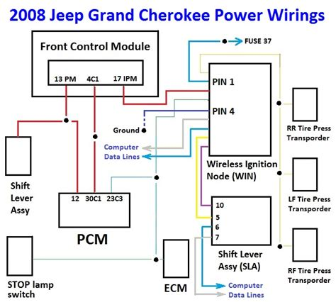 Jeep Wrangler Radio Wiring Diagram Pin 2 Note 3 by Diagnosis For 2008 Jeep Grand No Start Module Failure