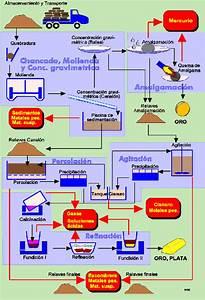Diagramacion  Diagrama De Flujo