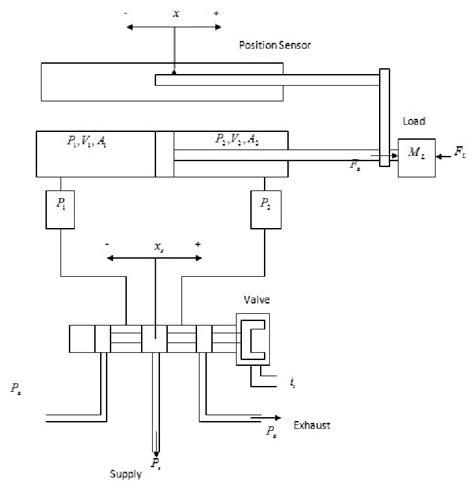 Valve Actuator Diagram by Diagram Of Acting Pneumatic Actuator System