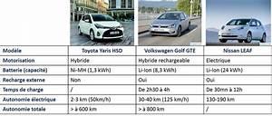 Batterie Voiture Hybride : voiture lectrique hybride le comparatif technologie prix ~ Medecine-chirurgie-esthetiques.com Avis de Voitures