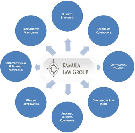 Practice Areas  Kamula Law Group