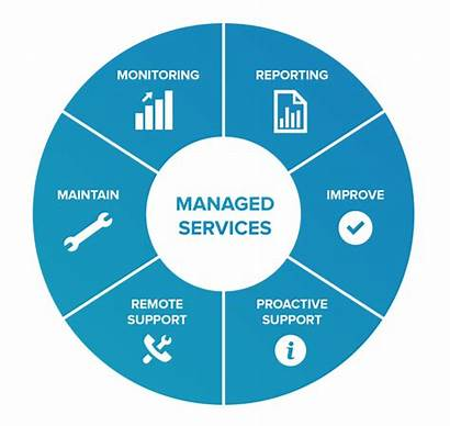 Managed Services Business Pro