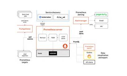 Prometheus Architecture Diagram Io Components Metrics Ecosystem