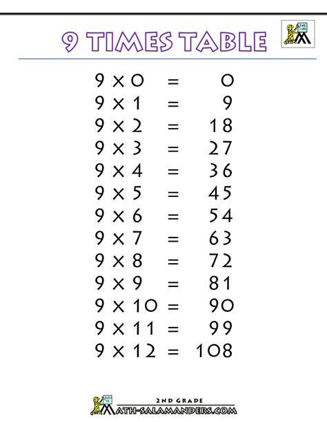 multiplication table de 9 9 times table