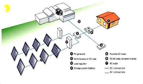 Farm Schematic by 13 Hybrid Stand Alone Solar Farm Scientific