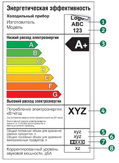 Потребление электроэнергии бытовыми приборами – таблица