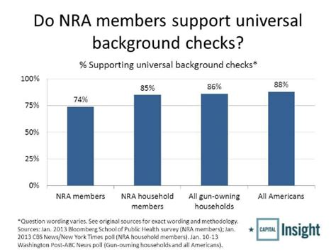 Nra Background Checks 90 Percent Of Americans Want Expanded Background Checks On