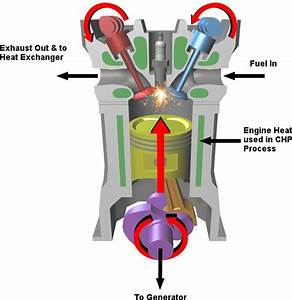 Internal Combustion Engine Chp Generators   Micro Combined Heat And Power