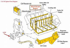 Ford Engine Oiling System Diagram : changed the oil in the top of the engine ford truck ~ A.2002-acura-tl-radio.info Haus und Dekorationen