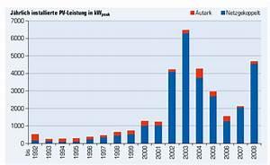 Photovoltaik Preise österreich : photovoltaik solarthermie und w rmepumpen in sterreich marktentwicklung 2008 ~ Whattoseeinmadrid.com Haus und Dekorationen
