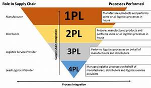 What is 3rd Party Logistics (3PL)? - The ultimate guide ...