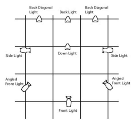 types of stage lights stage lighting angles and positions fine design associates