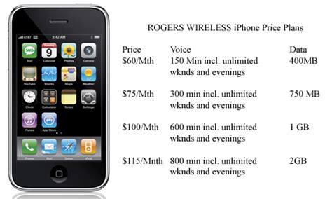 iphone plan rogers iphone plan a rip stephen