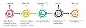 Usability Testing Process And Test Methods
