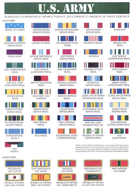 awards and decorations us army army medals and ribbons chart images