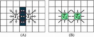 Example Race Condition In The Original Iwpp Algorithm A